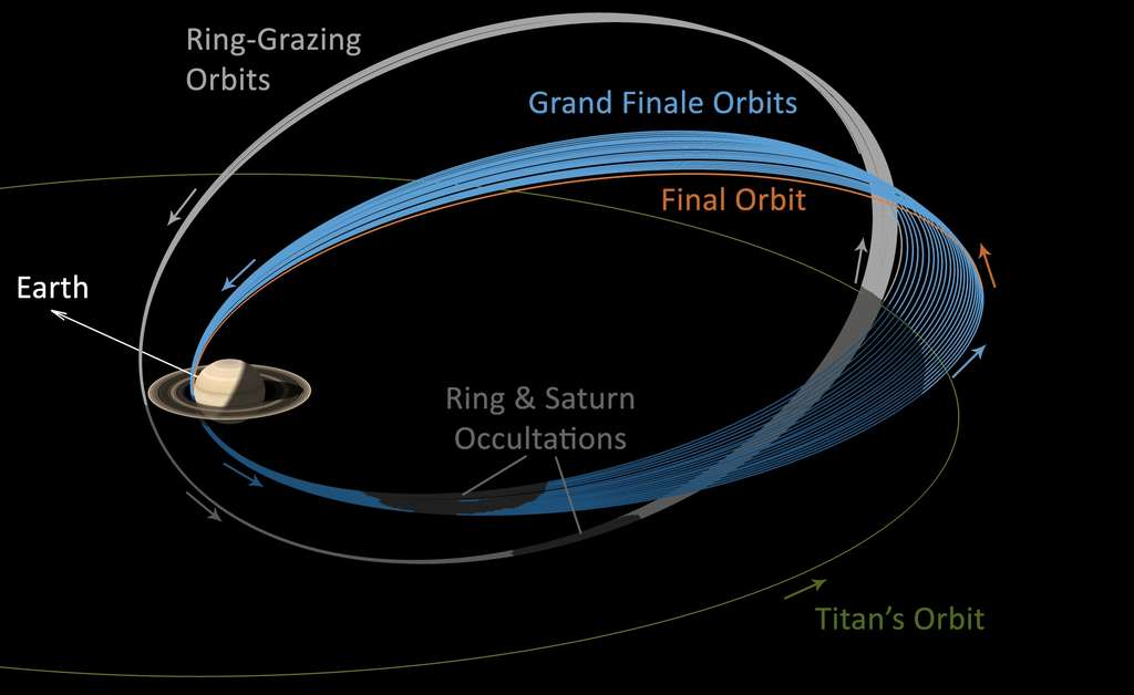 Schéma des orbites de Cassini pour sa dernière année autour de Saturne. En gris, les passages effectués depuis fin novembre 2016 au ras des anneaux externes. En bleu, ceux qui seront effectués à partir du 26 avril, entre les anneaux et la planète. © Nasa, JPL-Caltech