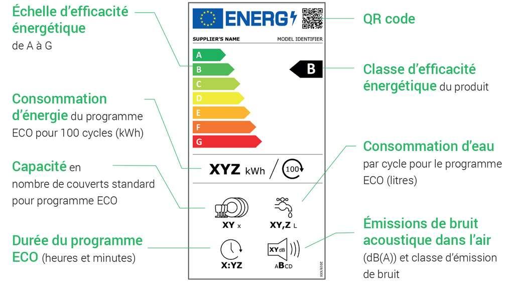 Étiquette énergie lave-vaisselle. © Label2020