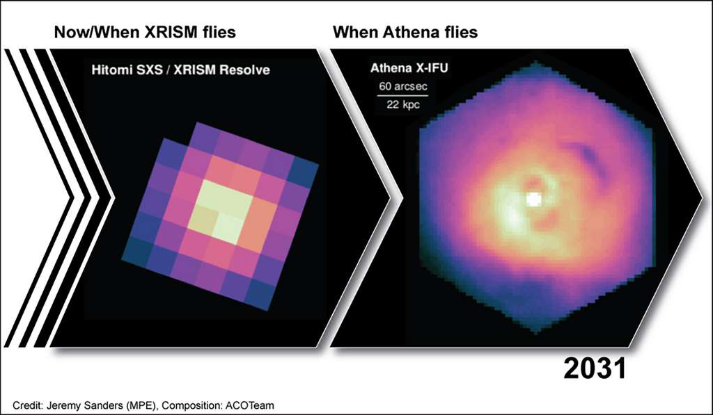 Simulation des performances des observatoires spatiaux XRISM de la Jaxa et d'Athena (ESA). Elle permet de voir le saut technologique permis par Athena. La surface collectrice des photons (en cm2) est supérieure d'un facteur 45 à celle de XRISM qui devrait voler en 2021 (2032 pour Athena). La résolution spectrale est deux fois meilleure que XRISM, la taille des pixels est vingt fois plus petite, ce qui nous donnera des images de bien meilleure qualité. © Jeremy Sanders (MPE), composition ACO Team
