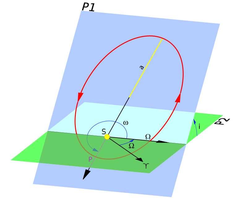 Dans le cas des orbites elliptiques du Système solaire, il faut six paramètres pour définir la position d'un objet à un instant donné. Il y a notamment le demi-grand axe a et l'excentricité e qui définissent l'ellipse dans un plan (P1). Les trois suivants, longitude du nœud ascendant Ω, inclinaison i et argument du périastre (P) ω, définissent l'orientation du plan de l'orbite dans l'espace par rapport au plan de l'écliptique (P2), celui de la Terre autour du Soleil. © Brandir, ArtMechanic, Wikipédia, CC BY-SA 3.0
