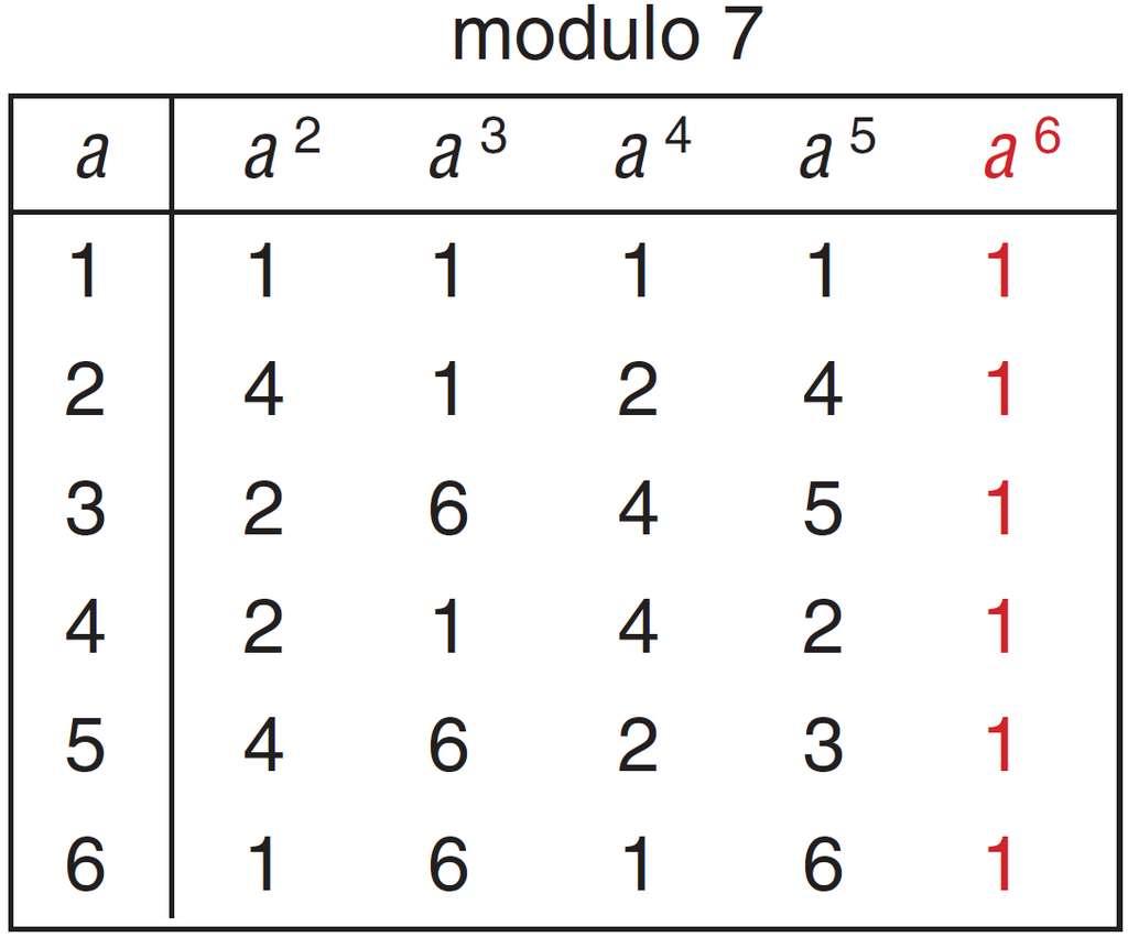 D'après la forme 2 du petit théorème de Fermat, pour un nombre p premier et un nombre a non multiple de p, on a ap–1 = 1 (mod p). On le vérifie ici modulo 7 pour des valeurs de a de 1 à 6 : pour toutes ces valeurs, a6 = 1 (mod 7) (en rouge). © Belin