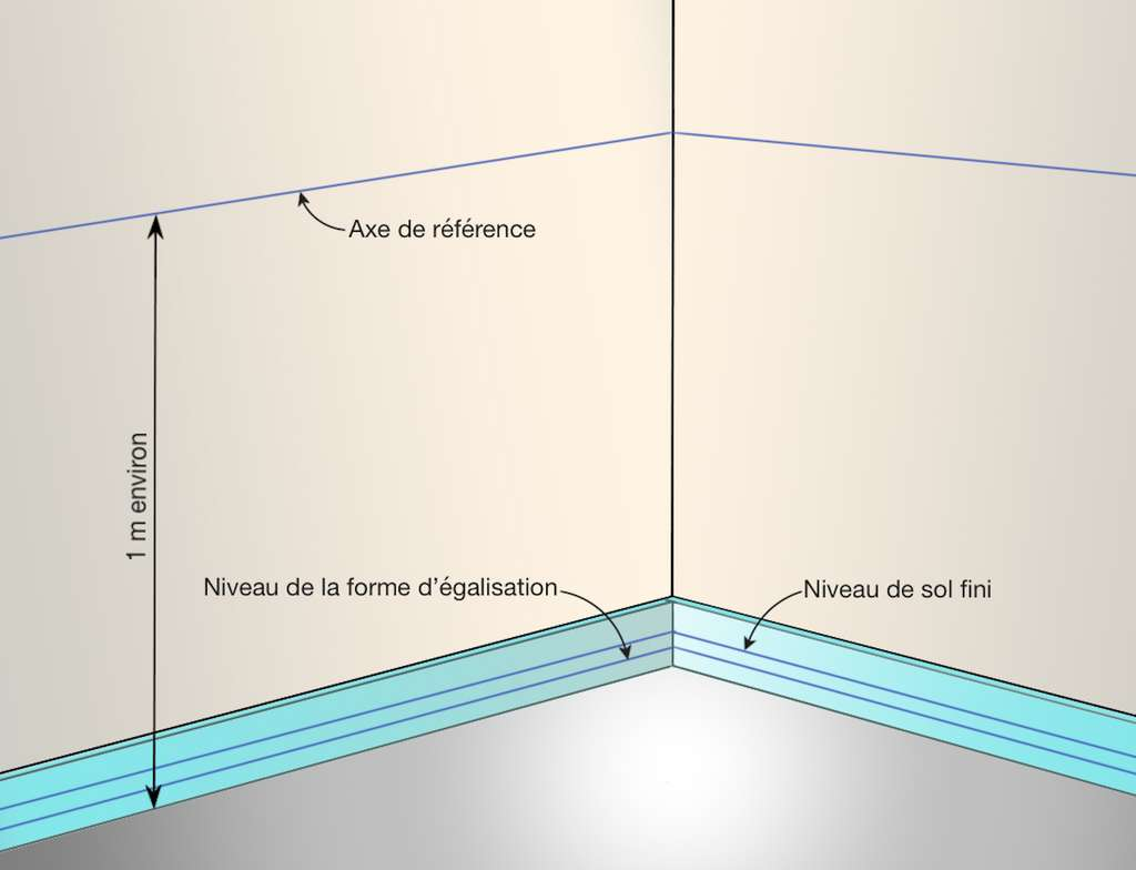 En ajoutant l'épaisseur des plaques de recouvrement, on obtient le niveau de « sol fini » de la chape sèche. © M.B. Futura Maison