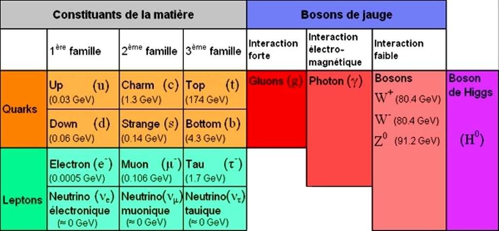 On a représenté dans ce tableau les particules du modèle standard des interactions, c'est-à-dire celui des forces nucléaires fortes et électrofaibles couplant quarks et leptons. La gravitation ne fait pas partie du modèle standard. Le boson de Higgs semble avoir finalement été découvert en 2012 au Cern avec le LHC. Pour autant qu'on le sache, ces particules sont élémentaires et ne sont pas composées de particules plus petites. Les masses des particules sont en GeV (en équivalent d'énergie). Un proton a une masse de 1 GeV dans ce système d'unité. © 3xplus