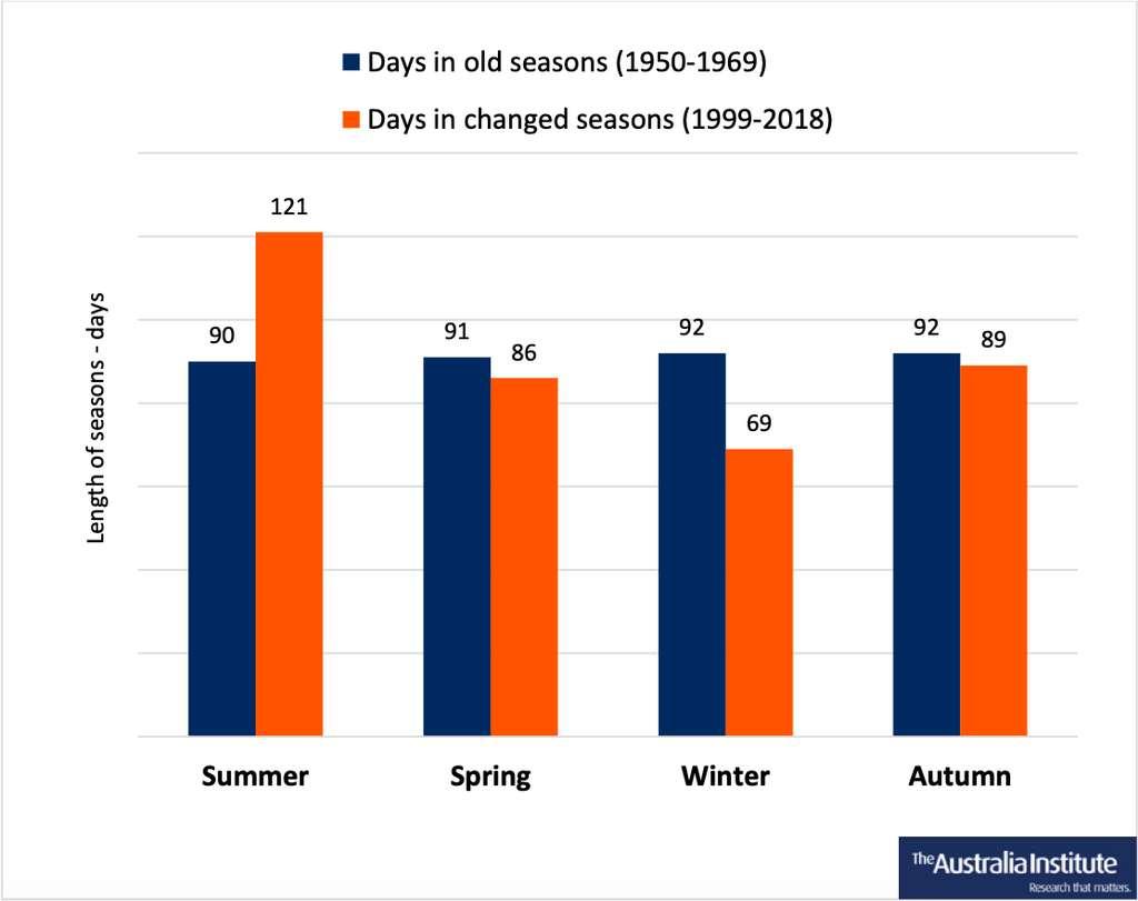 Durée des saisons en Australie durant les deux dernières décennies comparée à celle des décennies 1950 et 1960. © Australia Institute