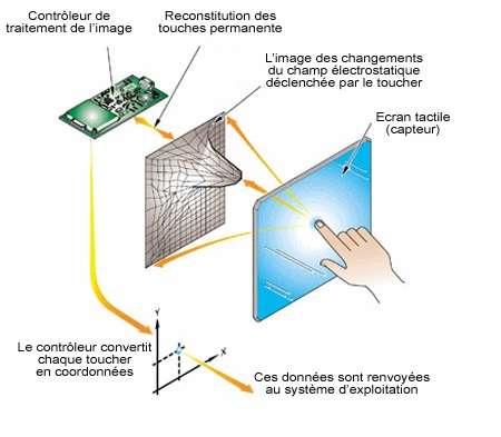 Chaque contact avec l'écran tactile déclenche une perturbation électrique. © Interfacetactile.com