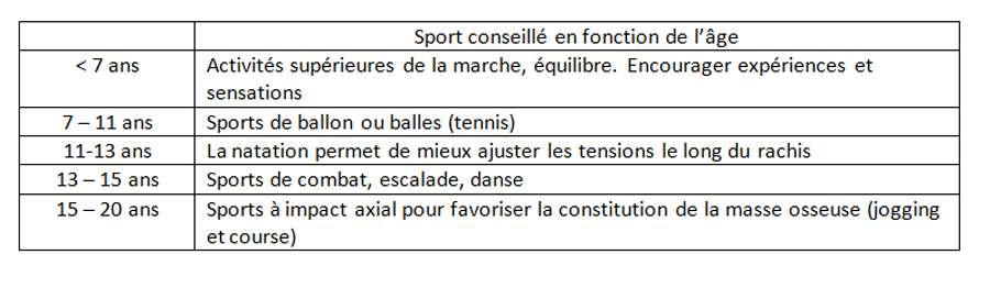 La pratique d'un sport en fonction de l'âge. © Docteur Jean-Claude de Mauroy. Tous droits réservés/Reproduction interdite