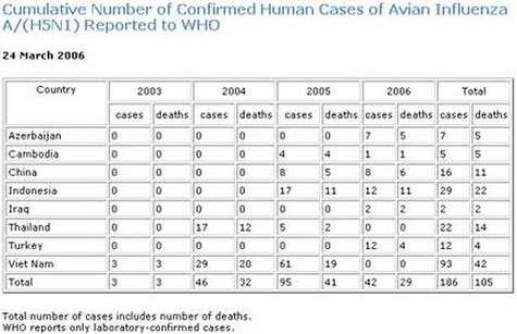 Bilan du nombre de cas humains et du nombre de décès, dressé le 24 mars 2006 (Crédits : OMS)