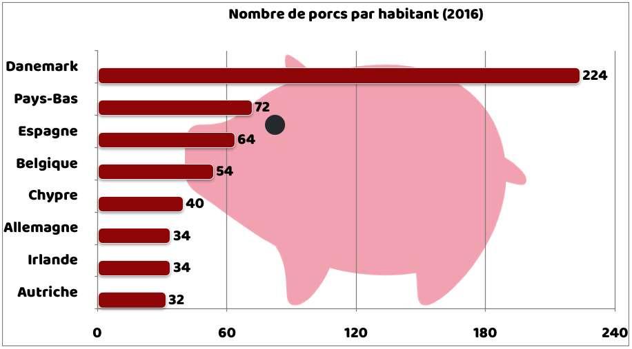Le nombre de porcs par habitant en Europe. Source : calcul Futura, d'après données Eurostat. © C.D, Futura