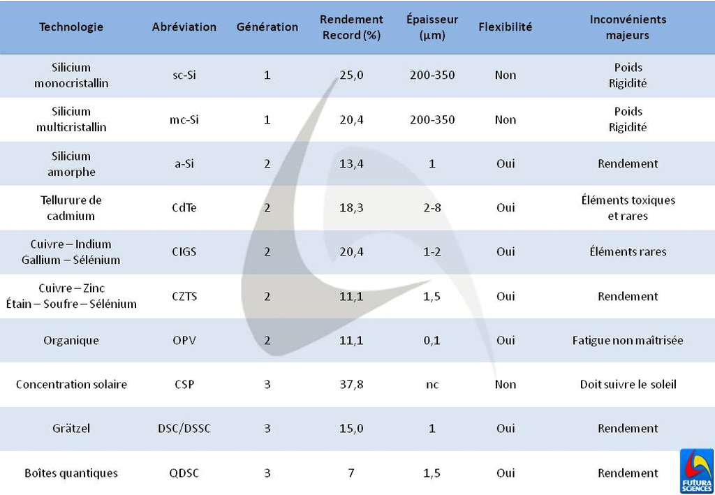 Tableau récapitulant les principales caractéristiques et performances des cellules photovoltaïques les plus importantes (nc = non connu). © Futura-Sciences
