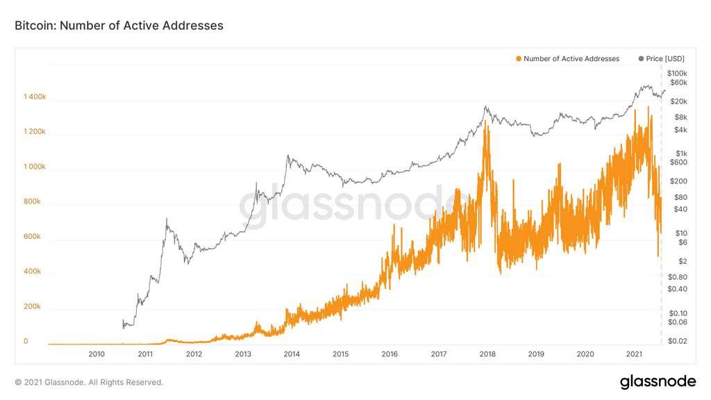 Évolution du nombre d'adresses Bitcoin actives depuis 2010. © Glassnode.com