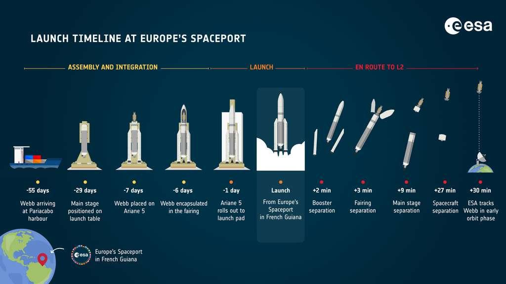 Les prochaines étapes qui attendent le JWST. © ESA