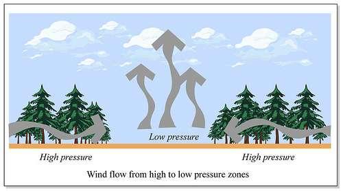 Schéma présentant le déplacement d'air entre les zones de hautes pressions (high pressure) et les zones de basses pressions (low pressure) provoqué par l'élévation de l'air chaud. © MIT OpenCourseWare CC by-nc-sa