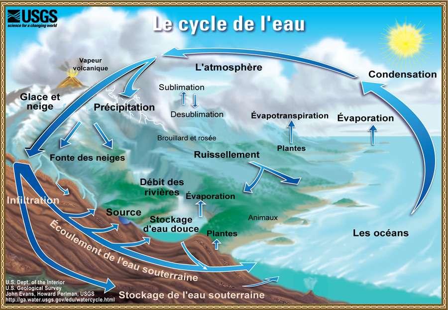 C'est l'énergie solaire qui est le moteur du cycle de l'eau au travers de l'évaporation des masses d'eau. Les zones de forte évaporation et celles qui recueillent les précipitations étant différentes, il se crée des différences géographiques de salinité. L'accroissement de ces différences caractérise une accélération du cycle de l'eau. © John M. Evans, Howard Perlman, USGS Georgia Water Science Center, Wikimedia Commons, Domaine public