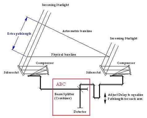 Principe de l'interféromètre de SIM (réduit à deux miroirs). Crédit NASA / JPL.