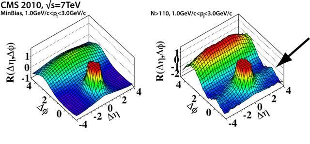 La fonction R est une mesure de la corrélation entre les trajectoires de paires de particules produites et détectées dans CMS avec des angles et pour ces trajectoires. Une corrélation peut apparaître lorsque des particules sont crées de façon non indépendante. Dans le cas présent, on voit sur le diagramme de droite que les résultats diffèrent de ceux à quoi on s'attendait et qui sont représentés sur le diagramme de gauche. Ainsi, lorsque que le nombre de particules chargées produites devient important (une centaine) on voit apparaître un excès imprévu de corrélations entre paires sous la forme d'une crête indiquée par la grande flèche. © Cern