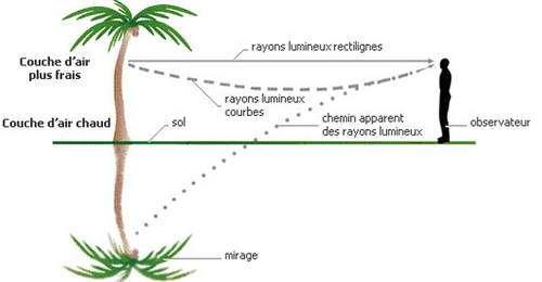 Schéma explicatif simple du mirage optique. © Reproduction et utilisation interdites