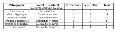 Pétrographie des chirats (d'après Etlicher, 1977)