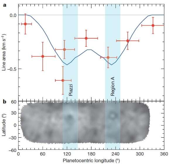 Intensité de la raie de l'eau détectée par Herschel le 6 mars 2013, en fonction de la longitude sur Cérès. L'intensité est maximale aux longitudes des régions sombres Piazzi et Region A, suggérant que l'eau est émise depuis ces régions. La courbe en bleu est un modèle qui suppose que ces sources émettent 6 kg d'eau par seconde. © Lesia, Esa, ATG Medialab, Küppers et al.