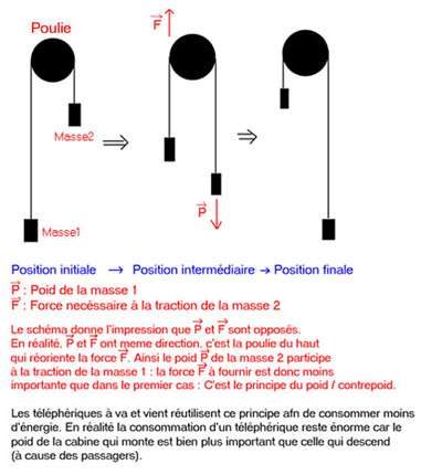 Téléphérique à va-et-vient (schéma ski-3vallees.net).