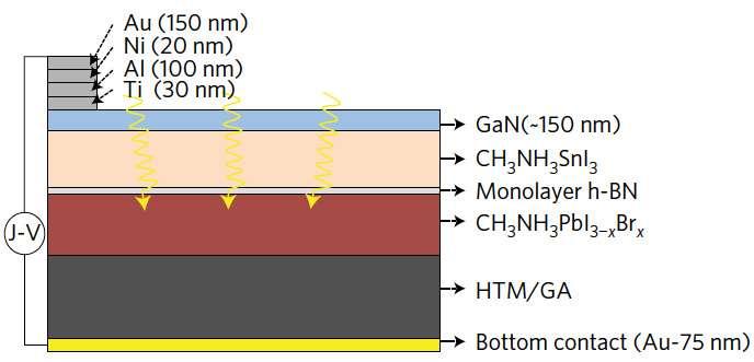 La couche active de la cellule solaire imaginée par les chercheurs de UC Berkeley ne dépasse pas les 400 nanomètres d'épaisseur. Ici, l'électrode de nitrure de gallium en bleu, les deux pérovskites - en beige et en rouge - séparées par une couche de nitrure de bore en gris clair, l'aérogel de graphène en gris foncé et enfin, l'électrode d'or en jaune.