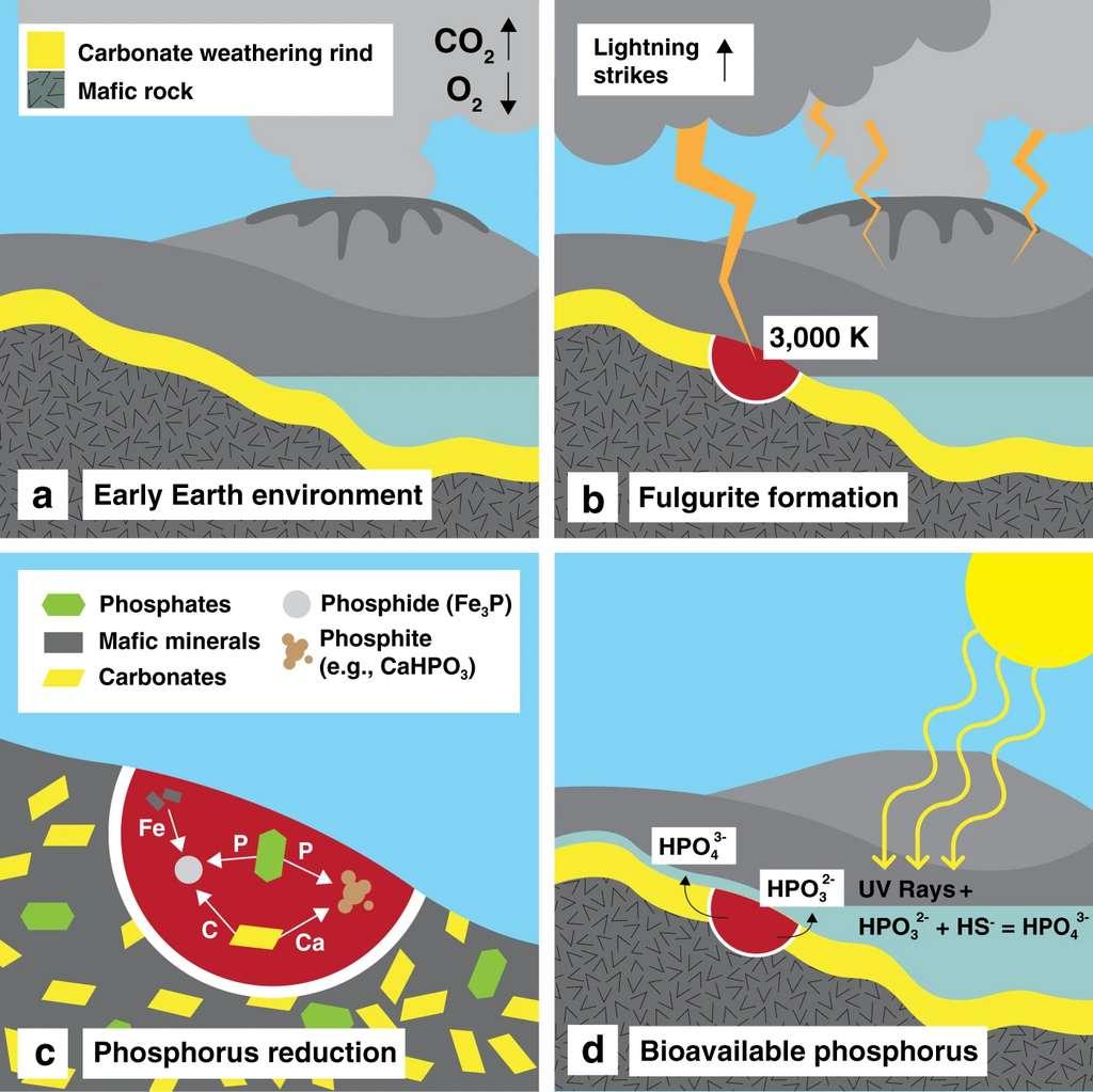 Le processus de réduction du phosphore par les éclairs sur la Terre primitive. © Benjamin Hess, Nature Communications, 2021