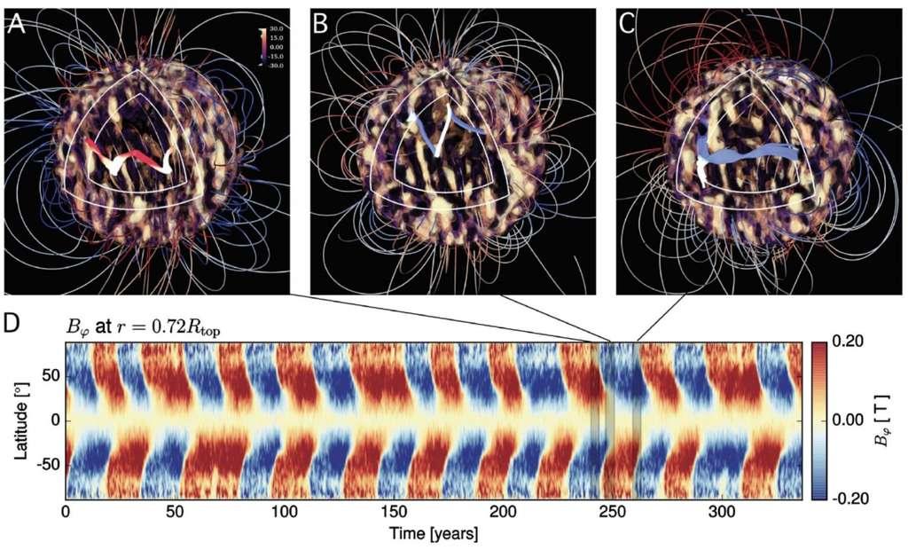 Observation du champ magnétique azimutal, en fonction de la latitude et du temps. On observe que le champ magnétique se renverse régulièrement et oscille entre des phases symétriques (même signe de part et d'autre de l'équateur par exemple entre 100 et 140 ans) et antisymétriques (signe opposé par exemple entre 240 et 320 ans) par rapport à l'équateur. © DAp, CEA, AIM, université de Montréal