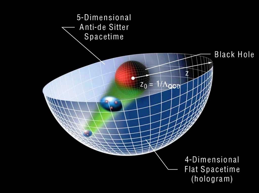 Représentation d'artiste de la conjecture de Maldacena, encore appelée correspondance AdS/CFT. Elle relie la théorie des cordes dans un espace-temps anti-de Sitter à cinq dimensions (plus cinq autres dimensions spatiales supplémentaires compactifiées, par exemple sous forme de sphère) possédant une frontière spatiale plate. Un trou noir dans cet espace-temps anti-de Sitter (la sphère rouge au centre du schéma) est en correspondance avec une sorte de gaz de quarks-gluons existant dans un espace-temps plat sur cette frontière (les trois quarks sur la surface du schéma). Ce qui se passe dans un espace-temps courbe en cinq dimensions décrit par la théorie des cordes serait équivalent à ce qui se déroule dans un espace-temps plat à quatre dimensions contenant des champs de Yang-Mills analogues à ceux de la chromodynamique quantique. On retrouve l'idée d'hologramme avec un objet physique en d dimensions, que l'on peut en réalité décrire comme un objet à d-1 dimensions. © Stan Brodsky