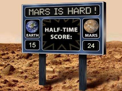 « Mars, c'est dur » (« Mars is hard ») : sur les 39 dernières missions, 15 ont été des réussites (c'est le score de la Terre, Earth) et 24 ont échoué. © JPL-Caltech, Nasa