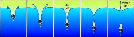 Schéma montrant l'apparition de trois jets lorsqu'une bille lourde tombe dans un liquide. Le premier est formé d'air et les seconds du liquide. Le troisième est faiblement visible en bas du dernier schéma et il se dirige en direction de la bille. Crédit : Alan Stonebraker