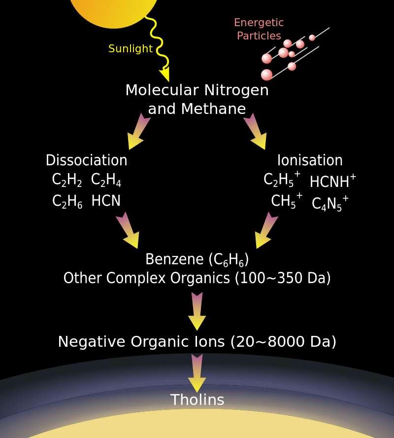 Un schéma simplifié de la synthèse des tholins à partir du méthane et de l'azote moléculaire (molecular nitrogen, en anglais sur le schéma) sous l'action du rayonnement UV (en haut à gauche : Sunlight) et des rayons cosmiques (en haut à droite : Energetic Particles). © Nasa