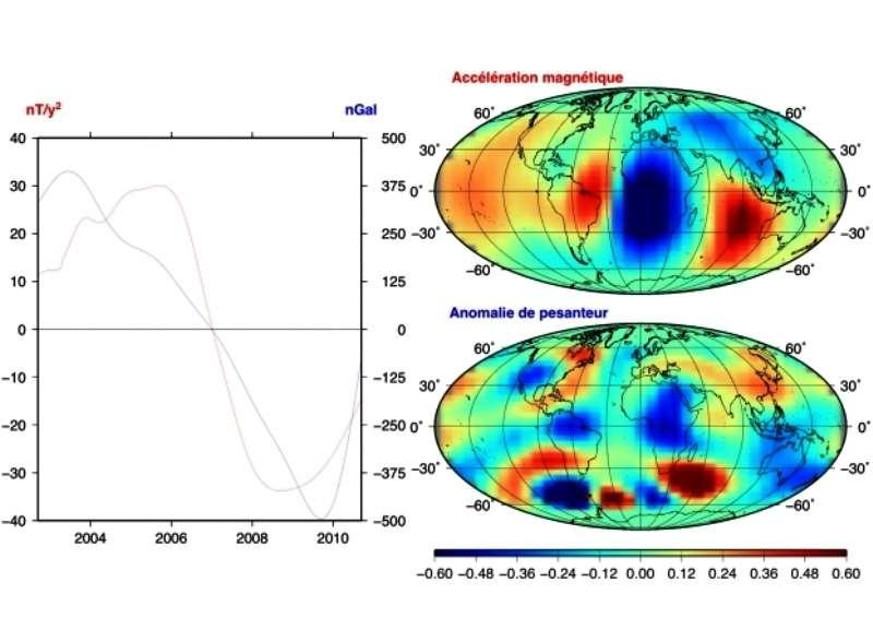 Mode de variabilité commun mis en évidence entre l'accélération magnétique et la pesanteur. Les courbes de gauche représentent la variabilité temporelle dimensionnée de chaque champ de 2002 à 2011 (en rouge, l'accélération magnétique et en bleu, la pesanteur), les cartes de droite représentent le motif spatial adimensionné associé. © Miora et al., Pnas 2012