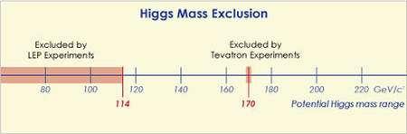 En rouge, les zones exclues pour la masse du Higgs. Crédit : Fermilab.