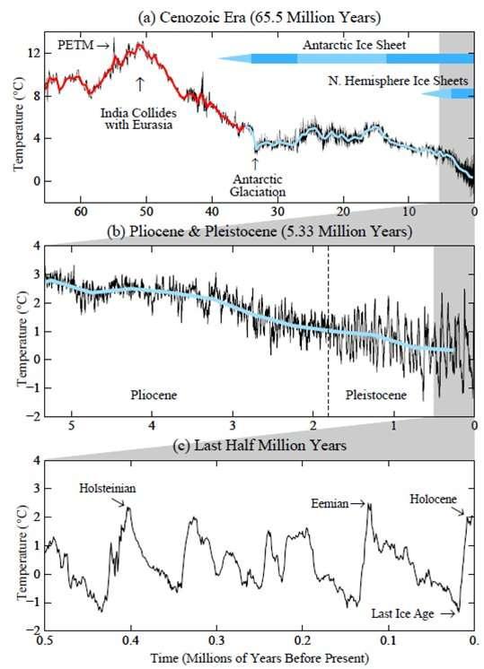 Figure 2 : Variations de la température de l'océan profond (en moyenne globale) au cours du Cénozoïque (a). La température est estimée à partir de l'analyse isotopique des sédiments marins. Les courbes b et c, agrandies, montrent les variations pour les périodes plus récentes. Ces courbes sont issues de Hansen et Sato, d'après des données originales de Zachos et al., 2001.