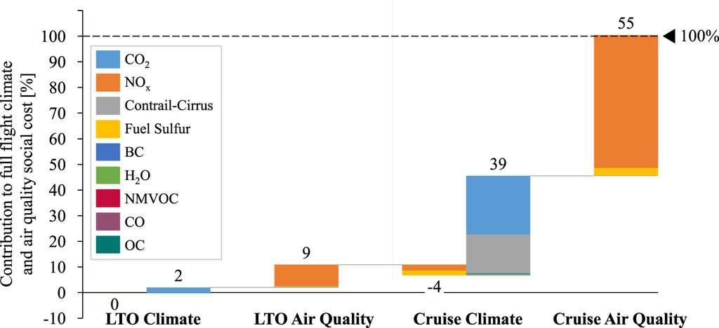 Contribution des différents polluants au coût social des émissions de l'aviation. LTO = phases d'atterrissage et de décollage. Cruise = vol de croisière. © Carla Grobler et al, Environmental Research Letters, 2019