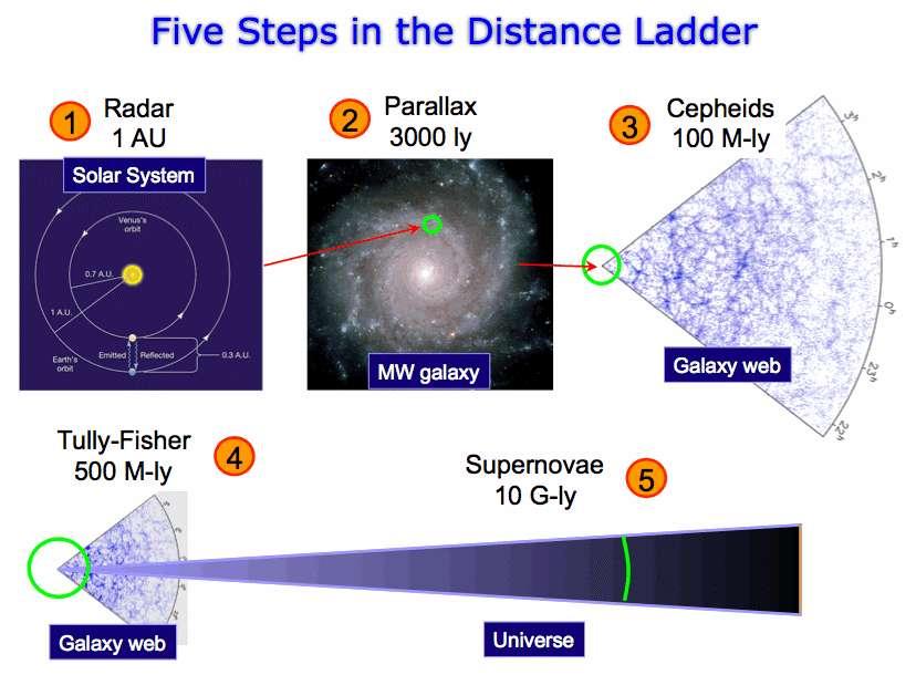 Quelques méthodes d'estimation des distances en astronomie sont présentées ici. Elles prennent appui les unes sur les autres. On commence par estimer avec un radar des distances de planètes dans le Système solaire. La taille de l'orbite terrestre permet alors d'appliquer la méthode de la parallaxe pour mesurer les distances de céphéides à quelques milliers d'années-lumière du Soleil. Les céphéides sont ensuite employées pour estimer les distances entre les galaxies jusqu'à environ une centaine de millions d'années-lumière. La loi de Tully-Fisher et les supernovae SN Ia prennent ensuite le relais pour des distances de l'ordre du milliard d'années-lumière. © Open University