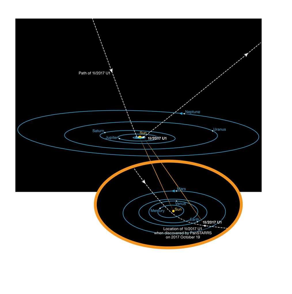 Le parcours de 1I/2017 U1 (`Oumuamua) dans notre Système solaire. Découvert le 19 octobre, l'astéroïde passait au plus près du Soleil le 7 septembre. © ESO, K. Meech et al.