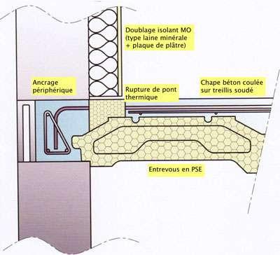 Montage d'un plancher isolant sur vide sanitaire, avec incorporation de « rupteurs » périphériques pour supprimer les ponts thermiques. © Rector (gamme Ipseo)