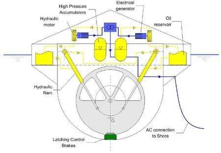 Schéma du Searev (cliquez pour agrandir). On distingue une roue dont le centre de gravité (G) est décentré. Par liaison hydraulique (Hydraulic Ram) et à l'aide d'un moteur hydraulique (Hydraulic Motor), le mouvement fait varier la pression d'un fluide (High Pressure Accumulators). L'ensemble fait tourner un générateur électrique (Electrical générator). L'électricité est ensuite expédiée vers la côte (AC connection to Shore). Schéma extrait du rapport rédigé par Alain Clément, ECN.