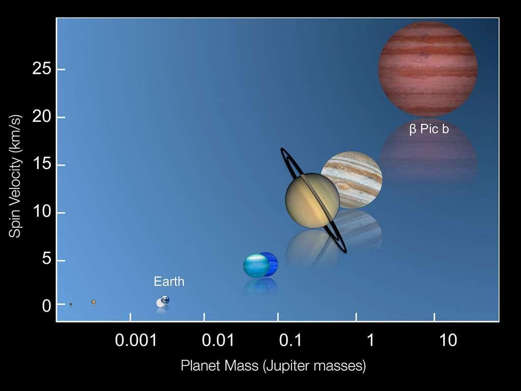 Ce graphe montre les vitesses de rotation de plusieurs des planètes de notre Système solaire ainsi que celle de la planète Bêta Pictoris b dont la détermination est toute récente. Le nouveau résultat obtenu pour Bêta Pictoris b étend aux exoplanètes la relation entre masse et vitesse de rotation déduite de l'étude des planètes du Système solaire : plus une planète est massive, plus elle tourne vite. © Eso