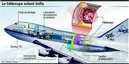 Le télescope installé dans la partie arrière du fuselage de ce Boeing 747SP modifié, baptisé Clipper Lindbergh. © Nasa