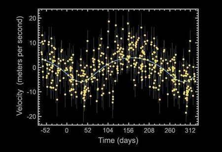 Données Doppler de l'étoile 55 Cancri. Crédit Nasa