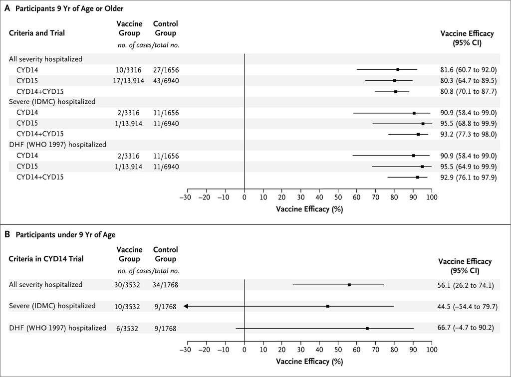 Efficacité du vaccin (Vaccine Efficacy) chez les enfants des essais CYD14 et CYD15. En haut : enfants de 9 ans et plus (Participants 9 Yr of Age or Older) et en bas : enfants de moins de 9 ans (Participants under 9 Yr of Age). © Hadinegoro et al. 2015, New England Journal of Medicine