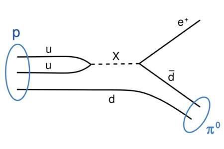 La plus simple des théories de GUT, celle de Georgi-Glashow, postule l'existence de nouveaux cousins du photon, des bosons X et Y. Massifs, ils ne se manifestent qu'à des courtes distances et des hautes énergies et ils permettent à des quarks de se transformer en leptons et donc aux protons de se désintégrer comme le montre le diagramme de Feynman ci-dessus. Deux quarks u fusionnent en donnant un boson X qui se désintègre en positron et un antiquark d. L'antiquark se lie avec le quark d restant du proton pour donner un méson pi neutre. D'autres réactions de désintégration du proton existent dans le cadre des théories prolongeant le modèle standard. © DP, Wikipédia