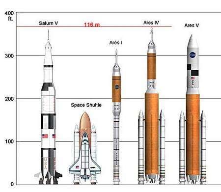 Comparaison des lanceurs Arès avec la fusée lunaire Saturne 5 et la navette spatiale. Crédit Nasa