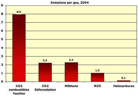 Emissions anthropiques GIEC 2007