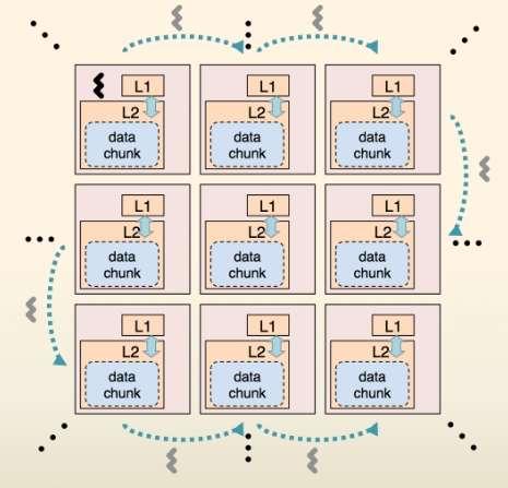 Pour réduire la durée de transit des données au sein de la puce entre les unités, ou cœurs, et diminuer la consommation électrique, l'équipe du MIT utilise un algorithme qui prévoit, autant que faire se peut, les futurs mouvements de données (data chunk, paquet de données). Les bonnes connexions sont ainsi plus rapidement établies. © MIT