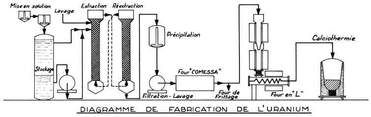 Schéma de la fabrication de l'uranium telle qu'elle était pratiquée dans l'usine du Bouchet. © DR