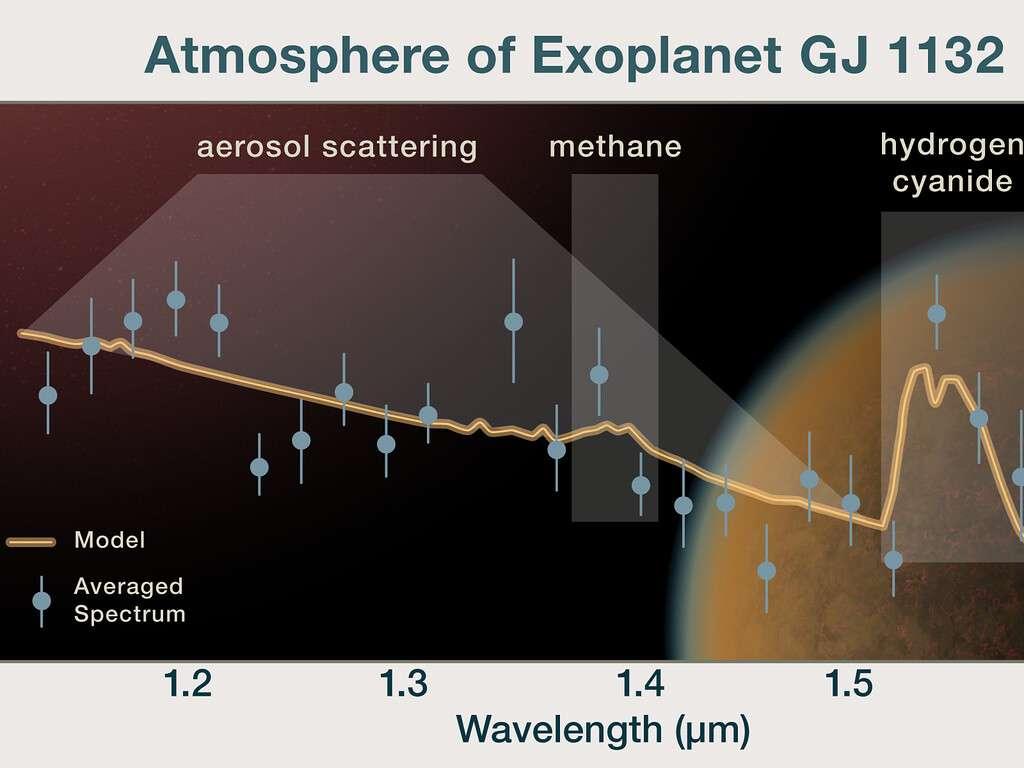 Ce graphique montre le spectre de l'atmosphère d'une exoplanète rocheuse de la taille de la Terre, GJ 1132 b, qui se superpose à une impression d'artiste de la planète. La ligne orange représente le spectre du modèle de l'atmosphère. En comparaison, le spectre observé est représenté par des points bleus représentant des points de données moyennés, ainsi que leurs barres d'erreur. Cette analyse est cohérente avec le fait que GJ 1132 b possède principalement une atmosphère d'hydrogène avec un mélange de méthane et de cyanure d'hydrogène. La planète possède également des aérosols qui provoquent la diffusion de la lumière. © Nasa, ESA et P. Jeffries (STScI)