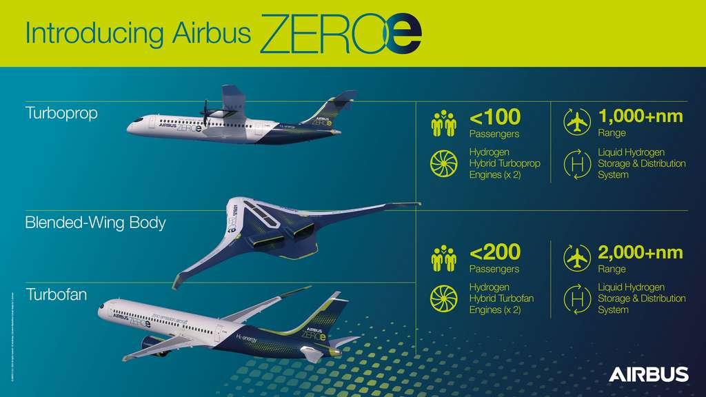 Infographie des trois avions concept zéro émission connus sous le nom de ZEROe dans cette infographie. Ces configurations à double flux, turbopropulseur et corps à voilure mixte sont tous des avions hybrides à hydrogène. © Airbus