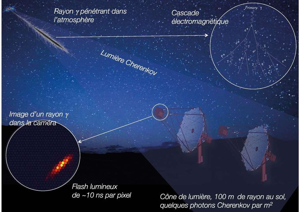 Comment détecter ces flots de particules (essentiellement des protons) qui forment le rayonnement cosmique galactique ? Lorsqu'il sont produits, ou lorsqu'ils sont accélérés, à leur source ou au voisnage, ils génèrent des rayons gamma. Ce sont eux qui heurtent notre atmosphère. Très énergétiques, ils engendrent une gerbe de particules, lesquelles engendrent une « lumière Cherenkov ». C'est elle que détecte le réseau de télescopes Hess. © PHoCEA DSM 2016